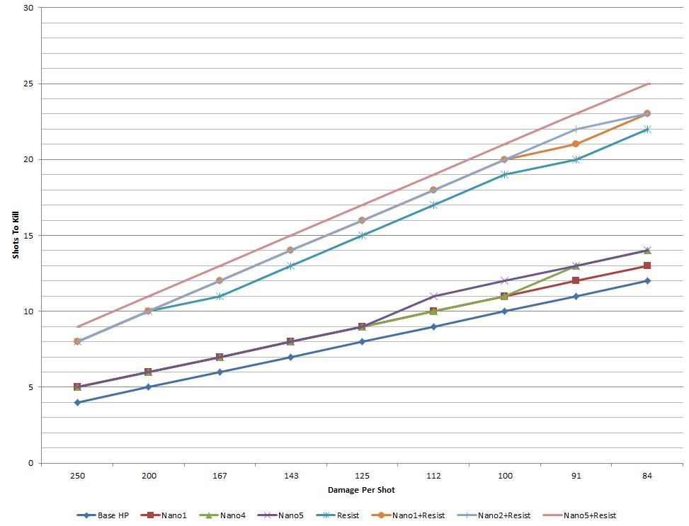 PSA: Infantry Nanoweave Armor Shot%20Graph